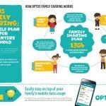 Optus family sharing infographic