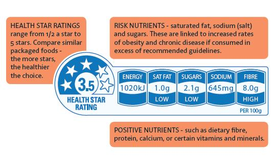 Here's what the Health Star Rating means