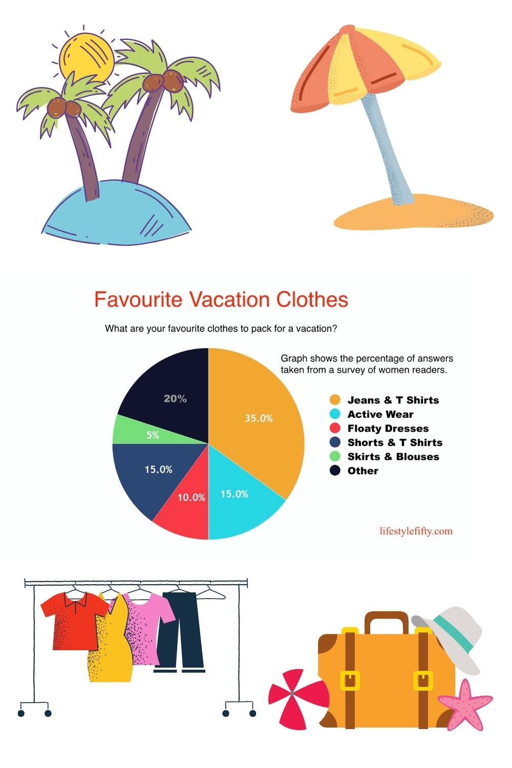 Fifty-plus-favourite-vacation-clothes, What to pack Pie Chart Graph with graphics showing results of a survey.