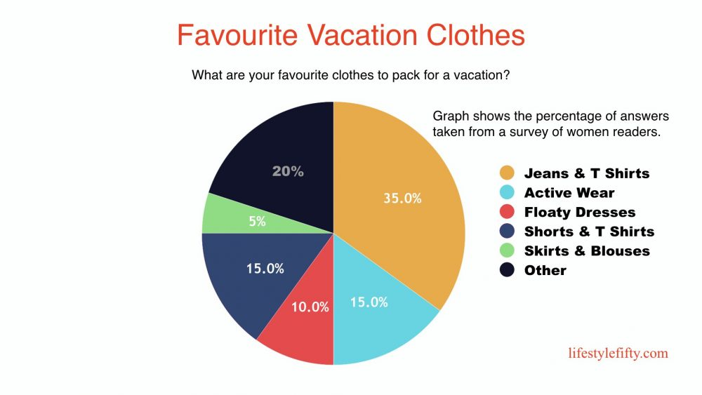 fifty-plus-reader-survey-graph, What to pack for a vacation. Pie chart showing percentage of answers from a survey.