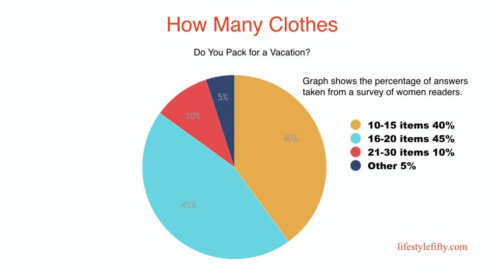 fifty-plus-fashion-reader-survey-pie-chart